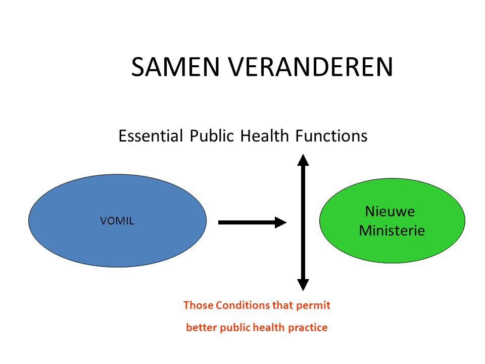 SAMEN VERANDEREN Those Conditions that permit better public health practice Essential Public Health Functions VOMIL Nieuwe Ministerie