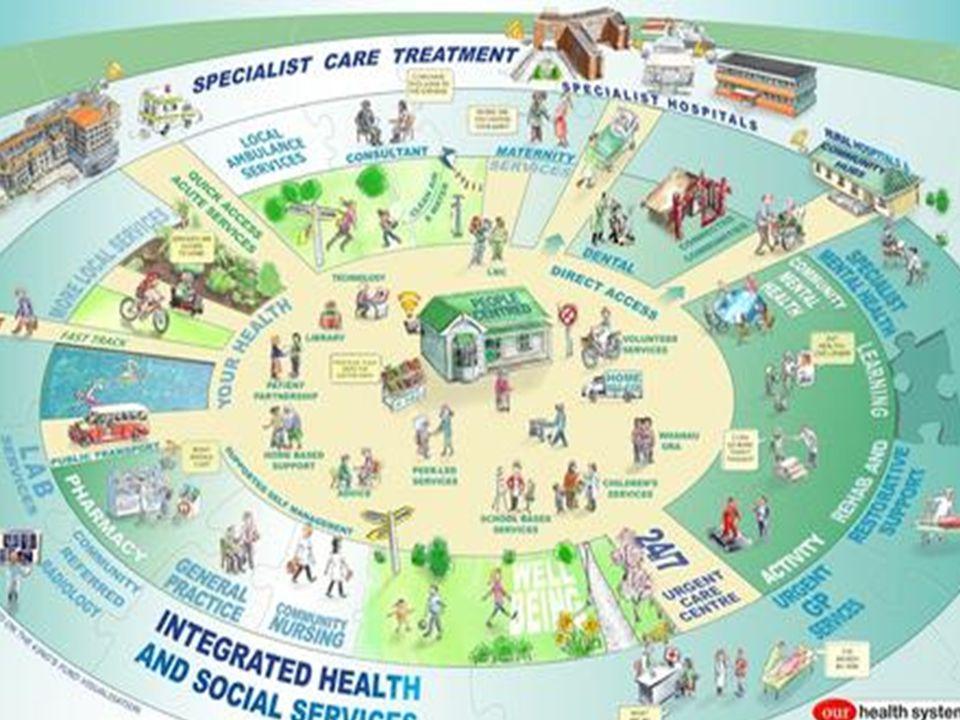 Het ziekenhuis als professionele organisatie Strategische beslissingen op midden- en laag niveau Kosten-drijvende beslissingen worden laag in de organisatie genomen Professionals bepalen voor belangrijk deel 'corporate spirit' (kampioenen)