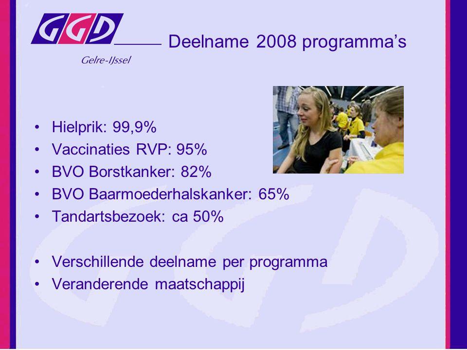 Deelname 2008 programma's Hielprik: 99,9% Vaccinaties RVP: 95% BVO Borstkanker: 82% BVO Baarmoederhalskanker: 65% Tandartsbezoek: ca 50% Verschillende