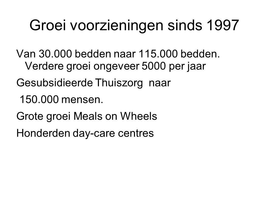 Groei voorzieningen sinds 1997 Van 30.000 bedden naar 115.000 bedden. Verdere groei ongeveer 5000 per jaar Gesubsidieerde Thuiszorg naar 150.000 mense