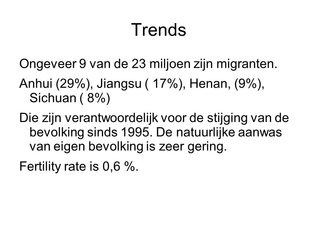 Trends Ongeveer 9 van de 23 miljoen zijn migranten. Anhui (29%), Jiangsu ( 17%), Henan, (9%), Sichuan ( 8%) Die zijn verantwoordelijk voor de stijging