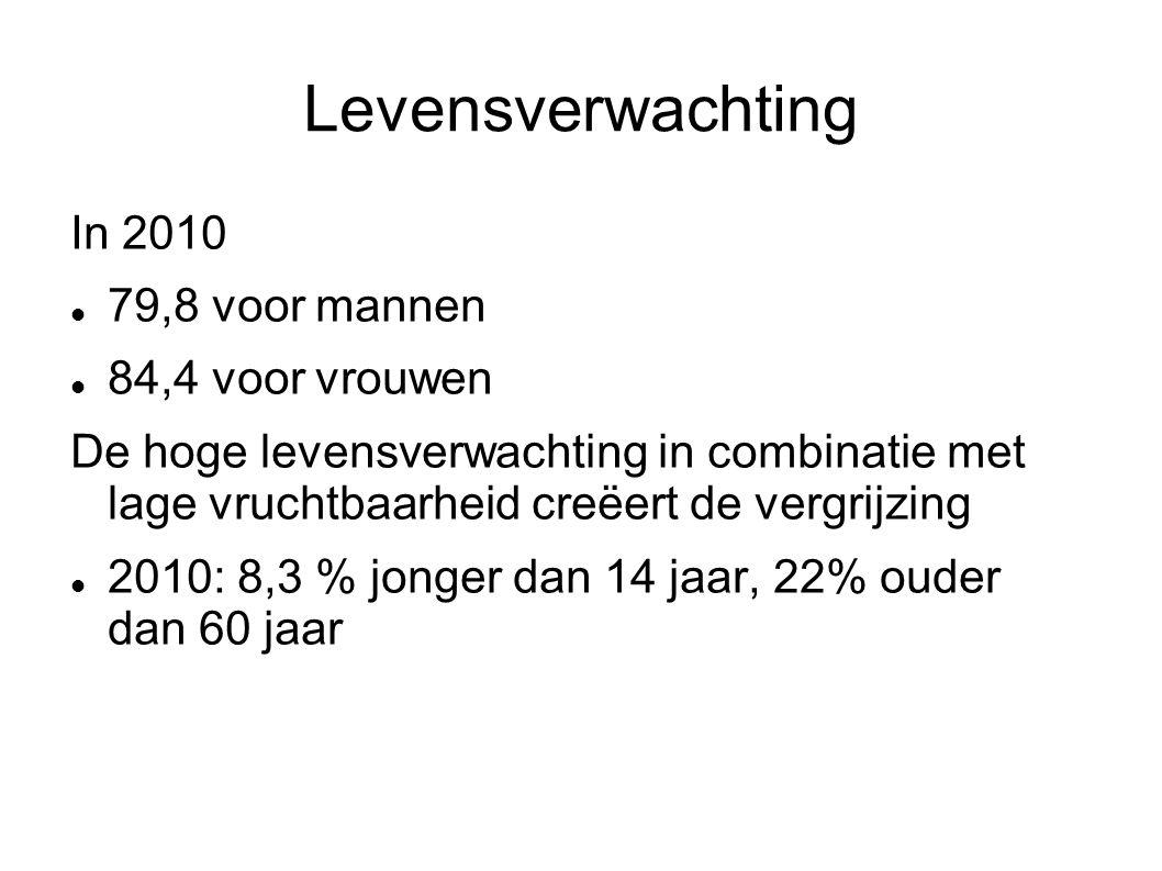 Levensverwachting In 2010 79,8 voor mannen 84,4 voor vrouwen De hoge levensverwachting in combinatie met lage vruchtbaarheid creëert de vergrijzing 20
