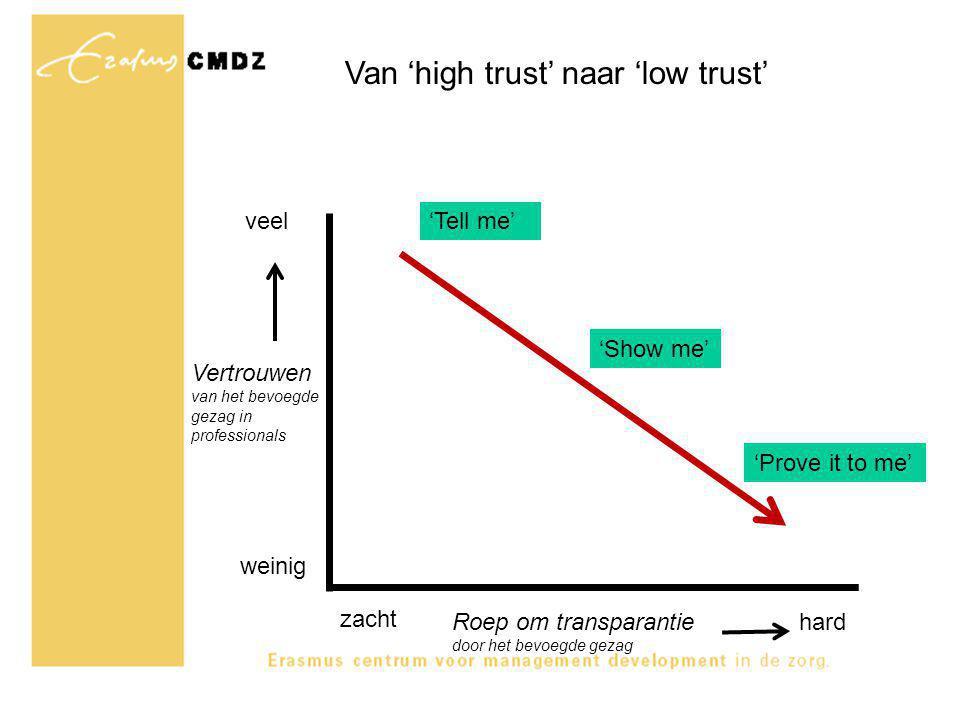 Van 'high trust' naar 'low trust' Vertrouwen van het bevoegde gezag in professionals Roep om transparantie door het bevoegde gezag 'Tell me' 'Show me' 'Prove it to me' weinig veel zacht hard