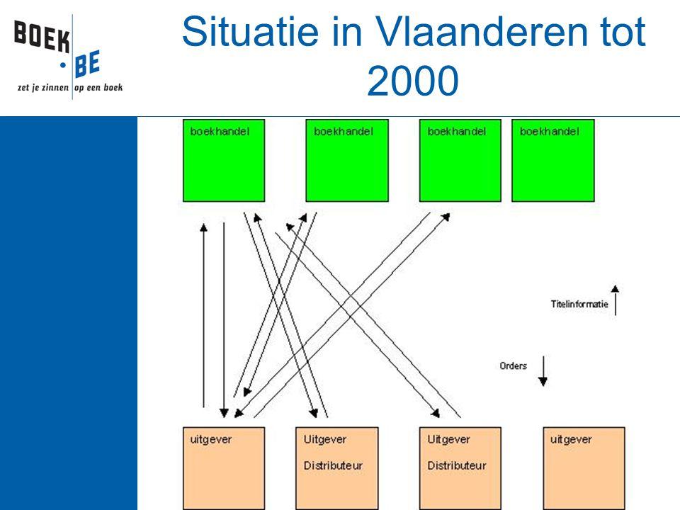 Situatie in Vlaanderen tot 2000