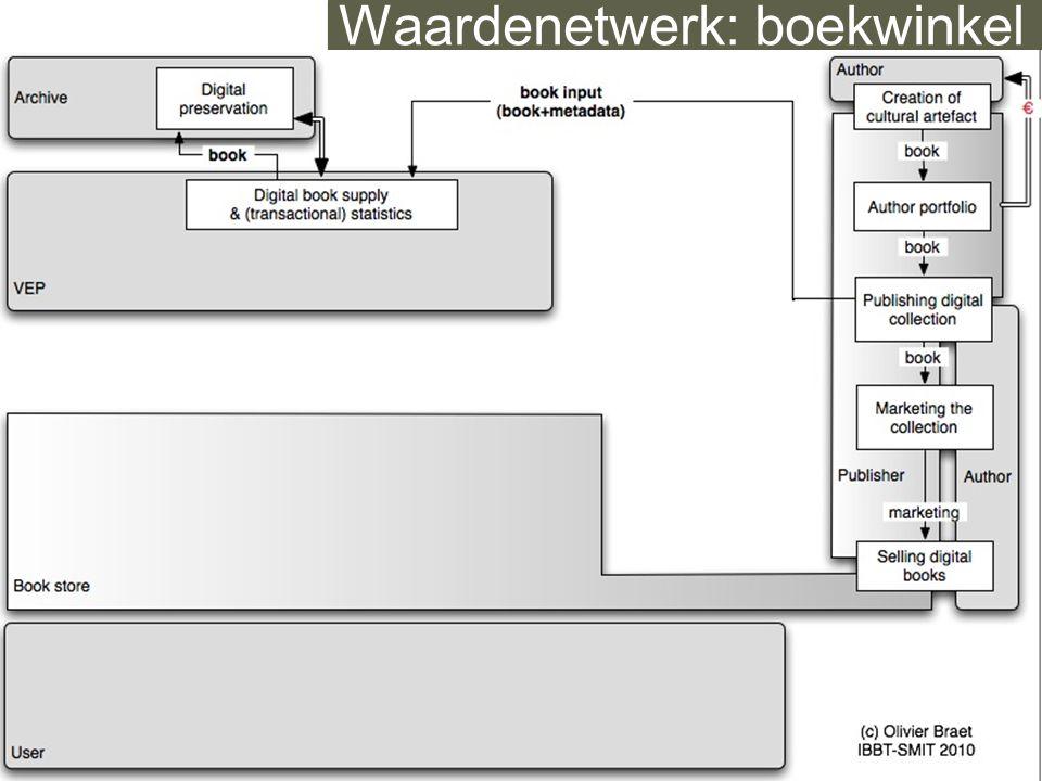 IBBT - SMIT — studies on media, information and telecommunication Waardenetwerk: boekwinkel