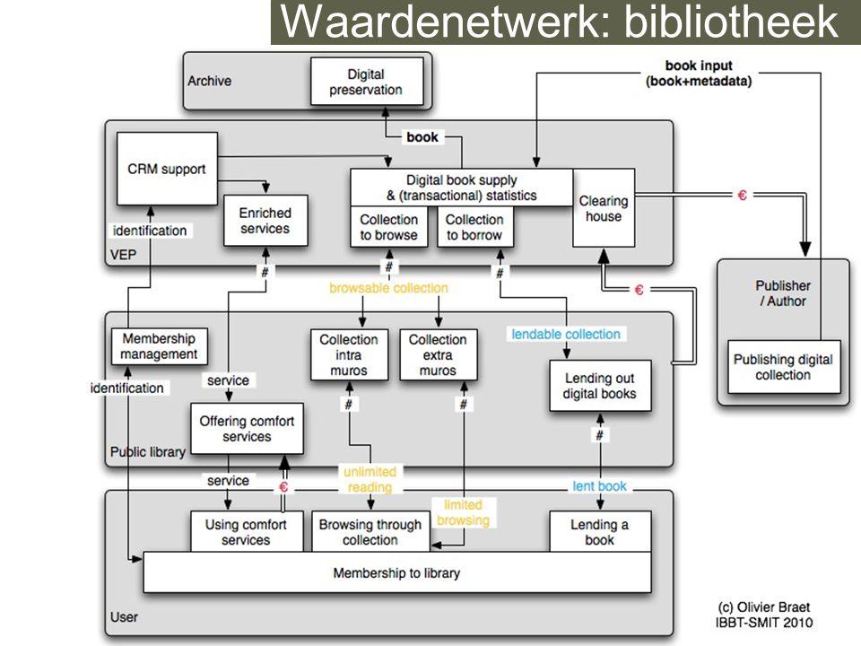 IBBT - SMIT — studies on media, information and telecommunication Waardenetwerk: bibliotheek