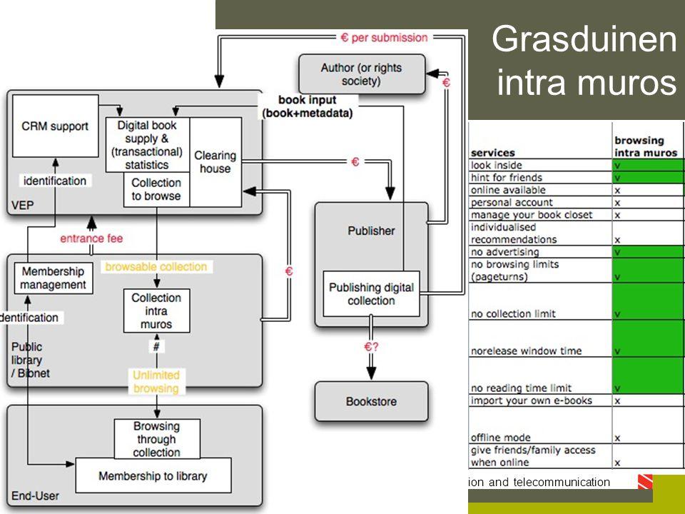 IBBT - SMIT — studies on media, information and telecommunication Grasduinen intra muros