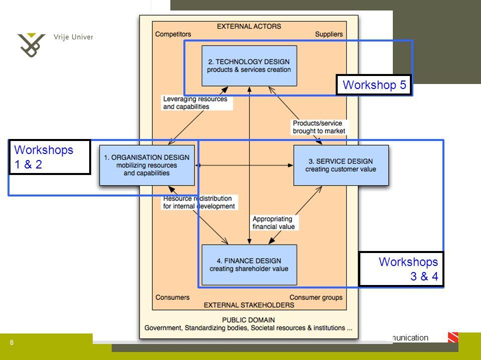 IBBT - SMIT — studies on media, information and telecommunication Organisatie design: Waardeketen analyse 9 Onderneming Eindgebruiker Assemblage Retail Distributie Retail Distributie Retail  … kanalen naar eindgebruiker  Elk kanaal kan verschillende impact hebben op winst  Maar: duurdere kanalen kunnen strategisch belangrijker zijn  Elk kanaal kan verschillende betekenis hebben voor eindgebruikerservaring  Elk kanaal kan verschillende mate van flexibiliteit bezitten (kan uitgebreid/geherconfigureerd worden afhankelijk van verwachtingen van betrokken partners)  Elk kanaal heeft haar flessehalzen