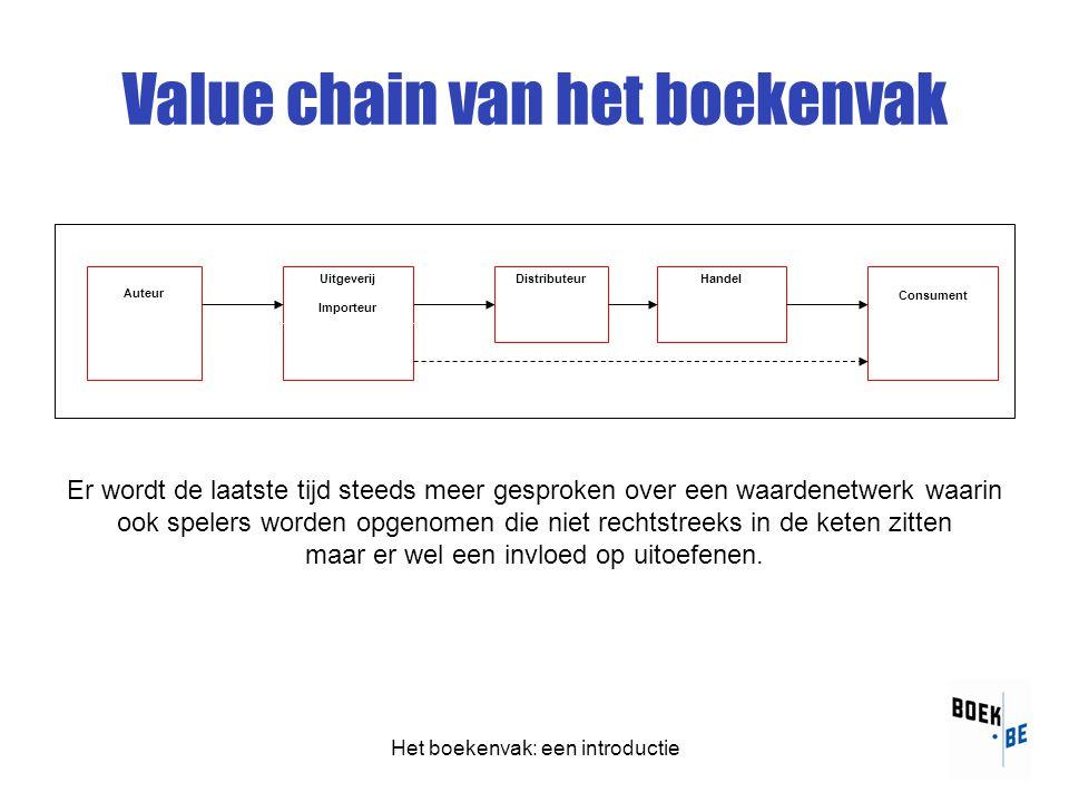 Het boekenvak: een introductie Value chain van het boekenvak Auteur Uitgeverij Importeur Handel Consument Distributeur Er wordt de laatste tijd steeds