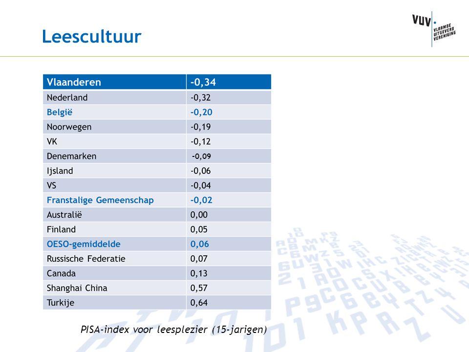 Leescultuur PISA-index voor leesplezier (15-jarigen) -0,09