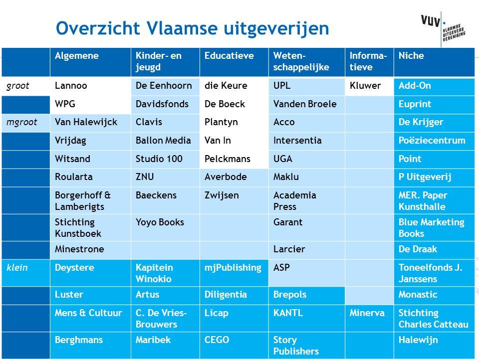 Overzicht Vlaamse uitgeverijen AlgemeneKinder- en jeugd EducatieveWeten- schappelijke Informa- tieve Niche grootLannooDe Eenhoorndie KeureUPLKluwerAdd