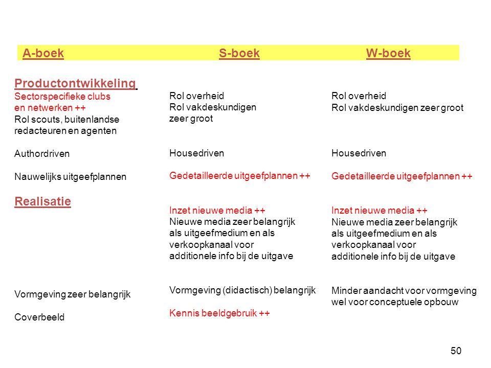50 A-boek S-boek W-boek Productontwikkeling Sectorspecifieke clubs en netwerken ++ Rol scouts, buitenlandse redacteuren en agenten Authordriven Nauwel