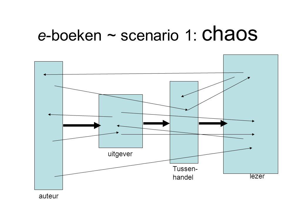 e-boeken ~ scenario 1: chaos auteur uitgever Tussen- handel lezer