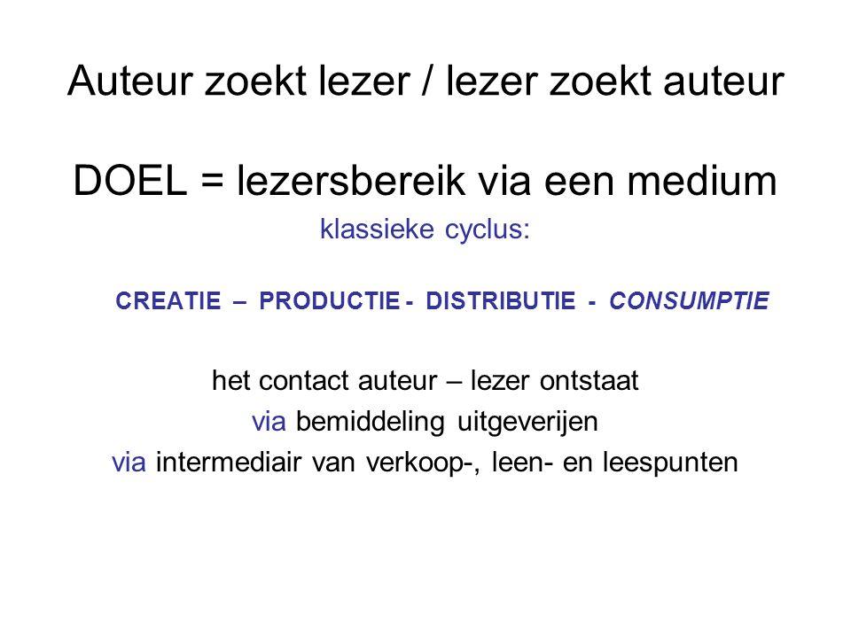 I.Auteurs als creator Publicatiekans: ingestuurde manuscripten t.o.v.