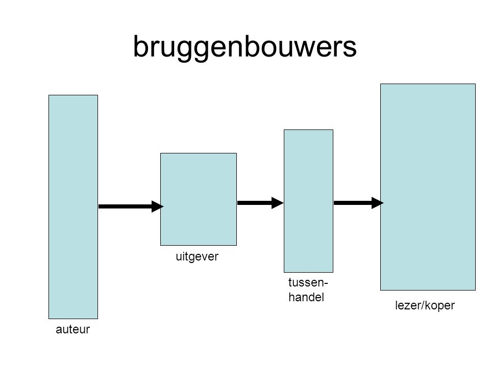 bruggenbouwers auteur uitgever tussen- handel lezer/koper