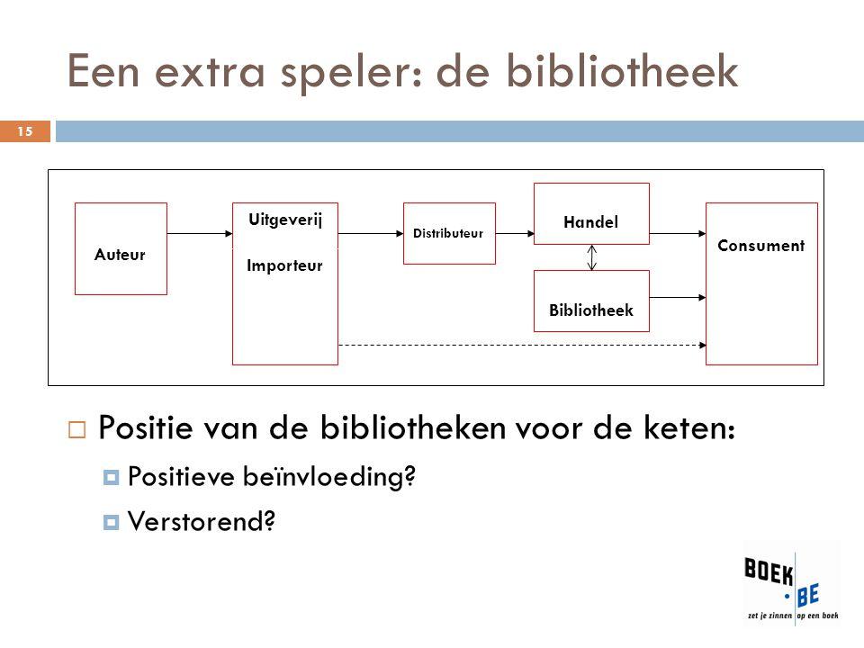 Een extra speler: de bibliotheek 15  Positie van de bibliotheken voor de keten:  Positieve beïnvloeding?  Verstorend? Auteur Uitgeverij Importeur H