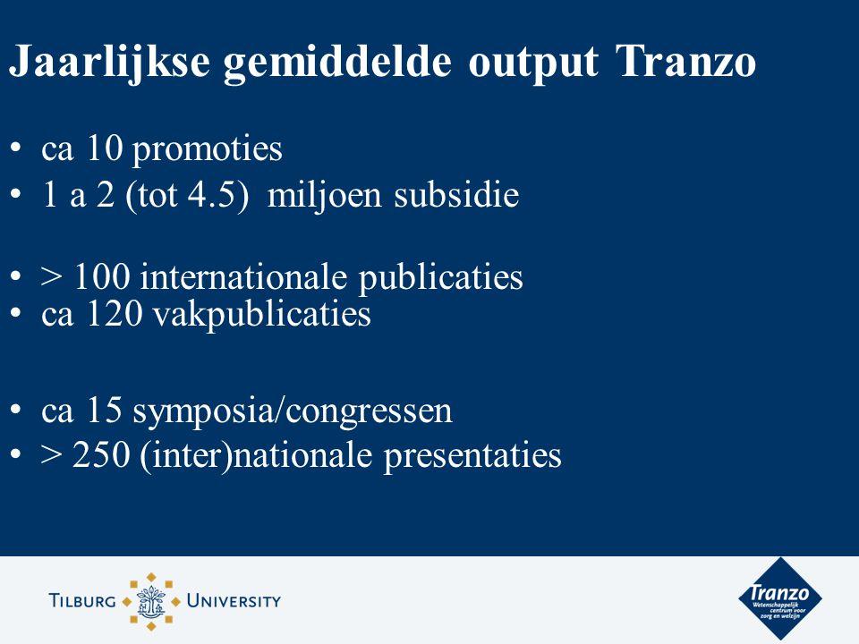 Jaarlijkse gemiddelde output Tranzo ca 10 promoties 1 a 2 (tot 4.5) miljoen subsidie > 100 internationale publicaties ca 120 vakpublicaties ca 15 symp