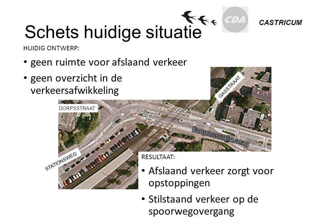 CASTRICUM Schets huidige situatie HUIDIG ONTWERP: geen ruimte voor afslaand verkeer geen overzicht in de verkeersafwikkeling RESULTAAT: Afslaand verke