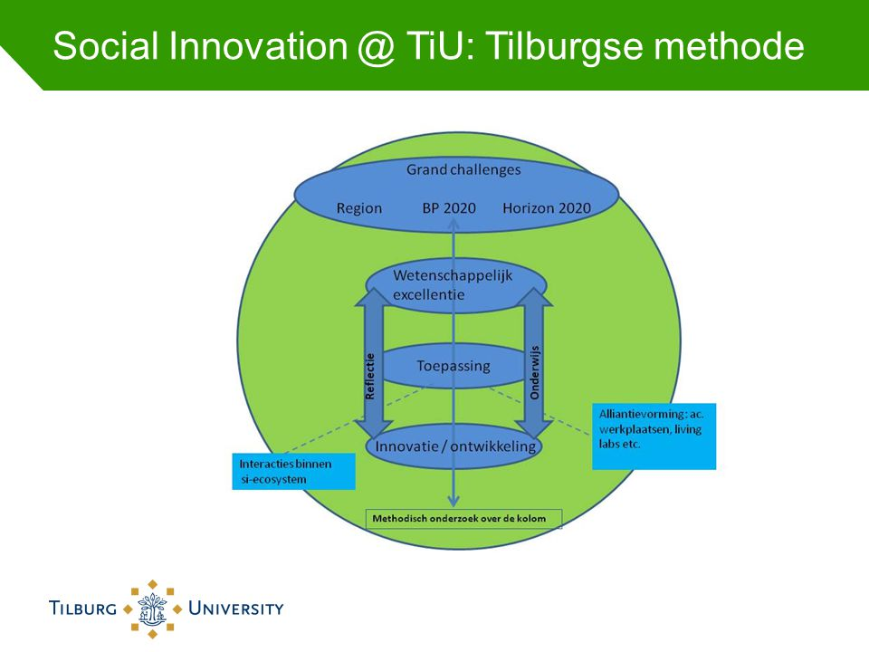 Social Innovation @ TiU: Tilburgse methode