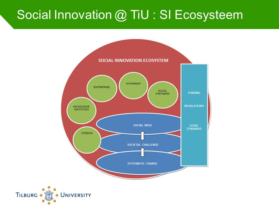 Social Innovation @ TiU : SI Ecosysteem