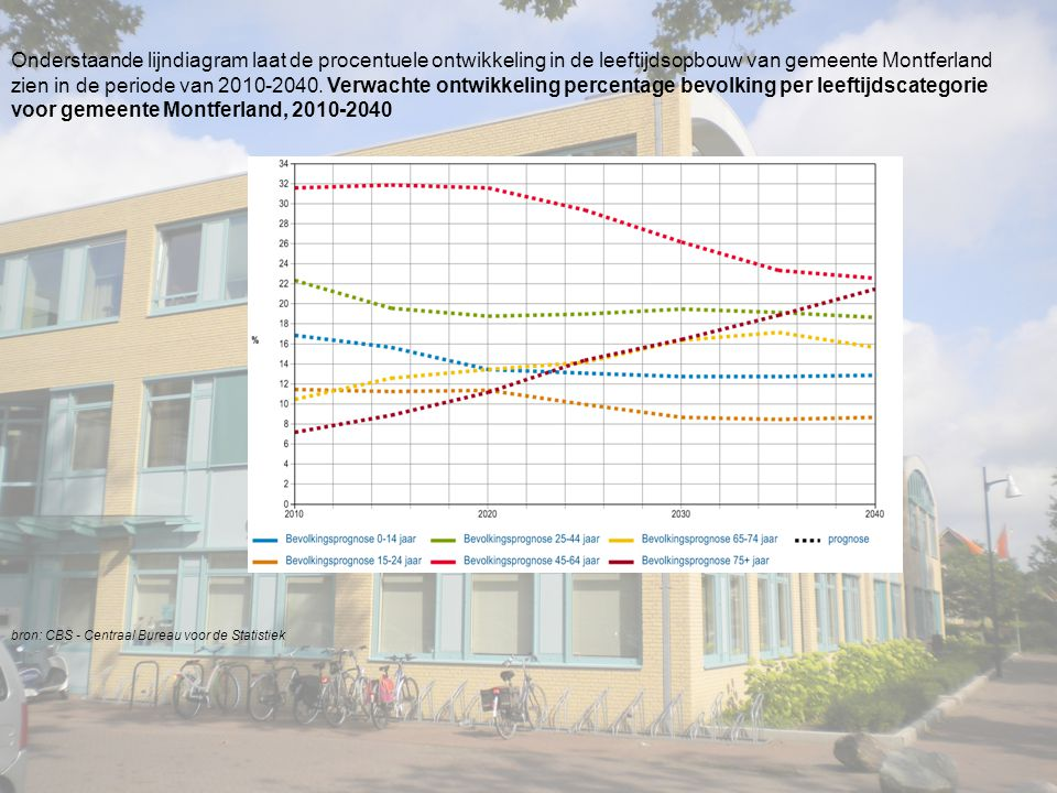 Onderstaande lijndiagram laat de procentuele ontwikkeling in de leeftijdsopbouw van gemeente Montferland zien in de periode van 2010-2040.