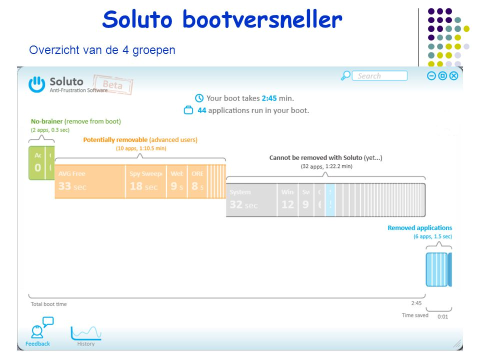Soluto bootversneller Overzicht van de 4 groepen