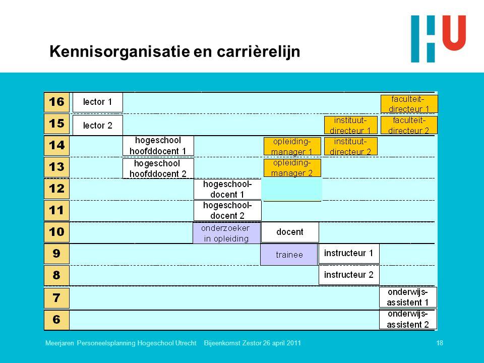 Meerjaren Personeelsplanning Hogeschool Utrecht Bijeenkomst Zestor 26 april 201118 Kennisorganisatie en carrièrelijn