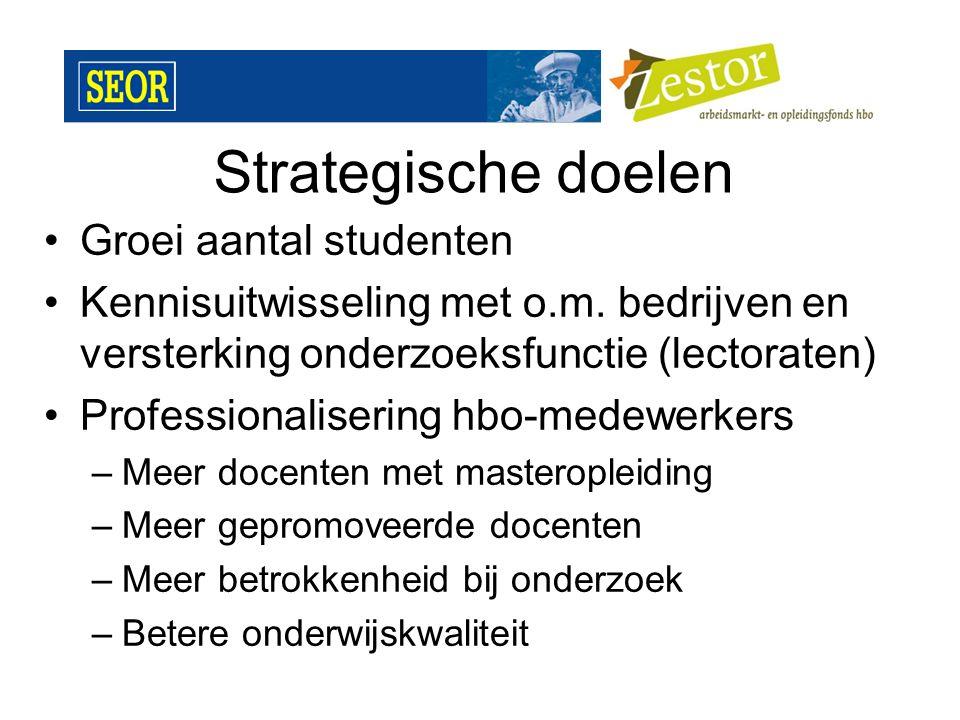 Strategische doelen Groei aantal studenten Kennisuitwisseling met o.m. bedrijven en versterking onderzoeksfunctie (lectoraten) Professionalisering hbo