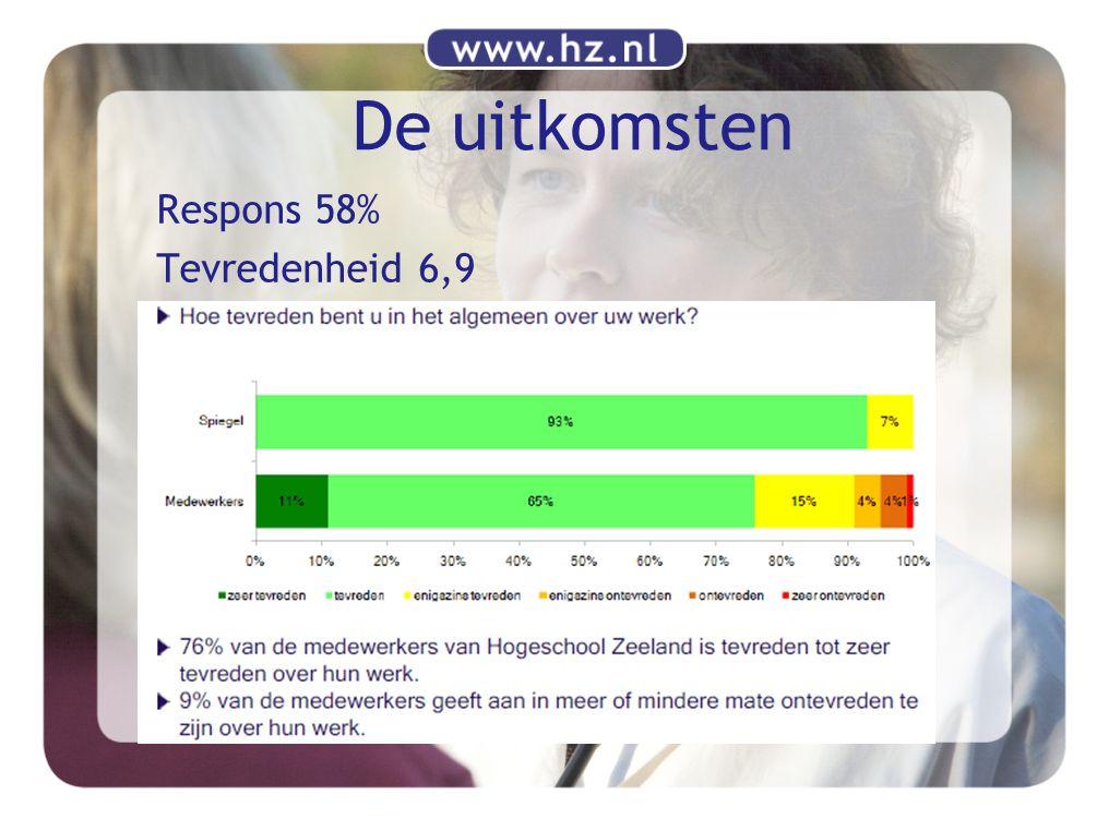 De uitkomsten Respons 58% Tevredenheid 6,9
