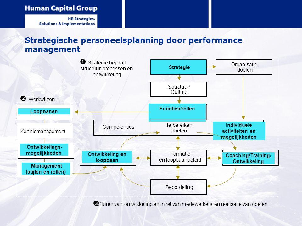 Strategische personeelsplanning door performance management Organisatie- doelen Management (stijlen en rollen) Competenties Te bereiken doelen Individ