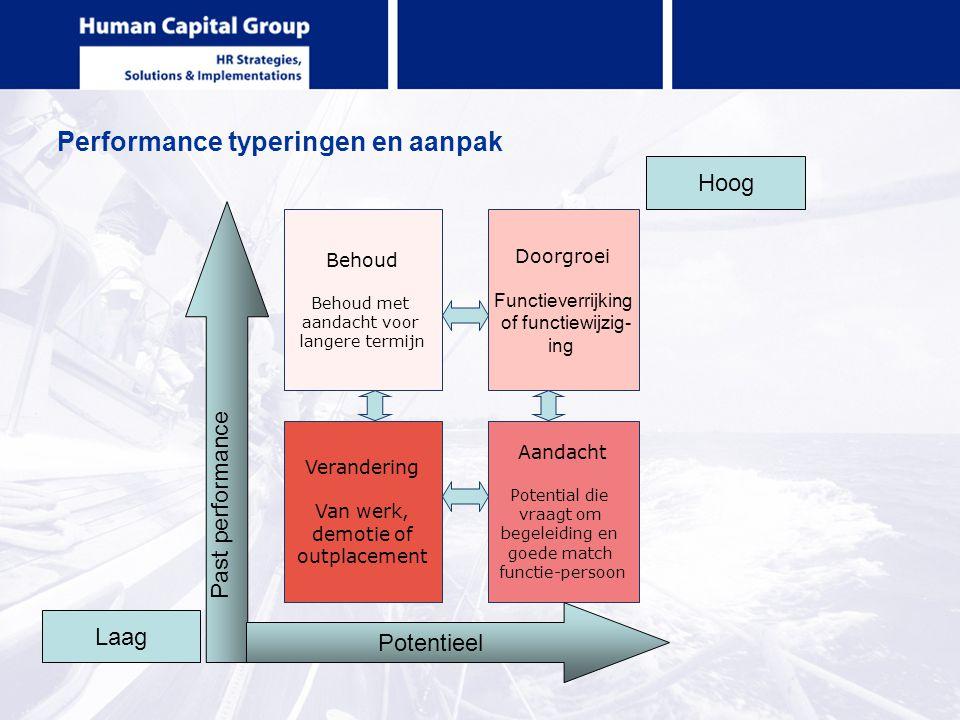 Performance typeringen en aanpak Behoud Behoud met aandacht voor langere termijn Doorgroei Functieverrijking of functiewijzig- ing Verandering Van wer