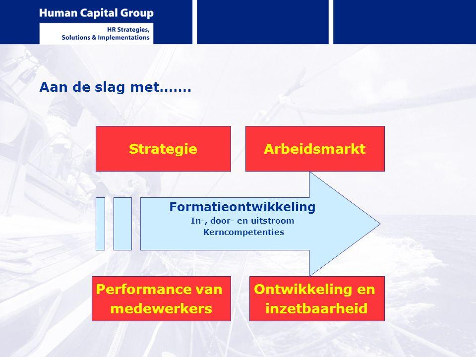 Aan de slag met……. Strategie Performance van medewerkers Ontwikkeling en inzetbaarheid Arbeidsmarkt Formatieontwikkeling In-, door- en uitstroom Kernc