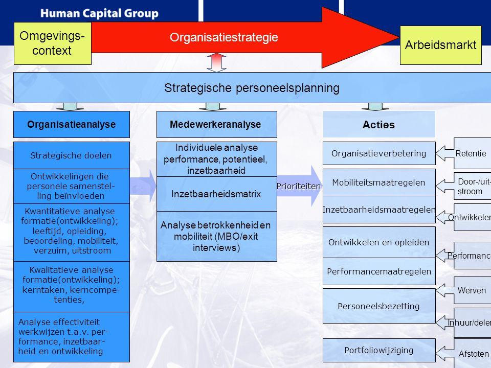 Organisatiestrategie Omgevings- context Inzetbaarheidsmatrix Strategische personeelsplanning Organisatieanalyse Arbeidsmarkt Medewerkeranalyse Strateg
