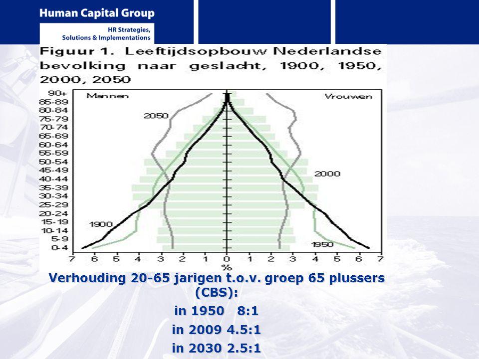 Verhouding 20-65 jarigen t.o.v. groep 65 plussers (CBS): in 1950 8:1 in 2009 4.5:1 in 2030 2.5:1