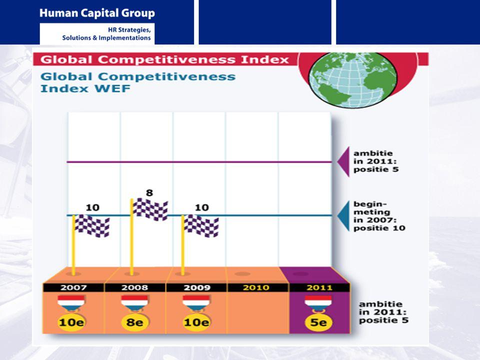 World economic forum en global competitiveness 2010 Nederland van plaats 10 naar 8 Nederlandse bedrijven hoog ontwikkeld en goed in opname nieuwe technologieën voor productiviteitsverhoging Excellent onderwijssysteem (plaats 8) Stabiel macro economisch klimaat Concurrentievermogen zou enorme stimulans krijgen door meer flexibiliteit in arbeid (plaats 80)