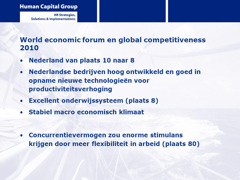 World economic forum en global competitiveness 2010 Nederland van plaats 10 naar 8 Nederlandse bedrijven hoog ontwikkeld en goed in opname nieuwe tech