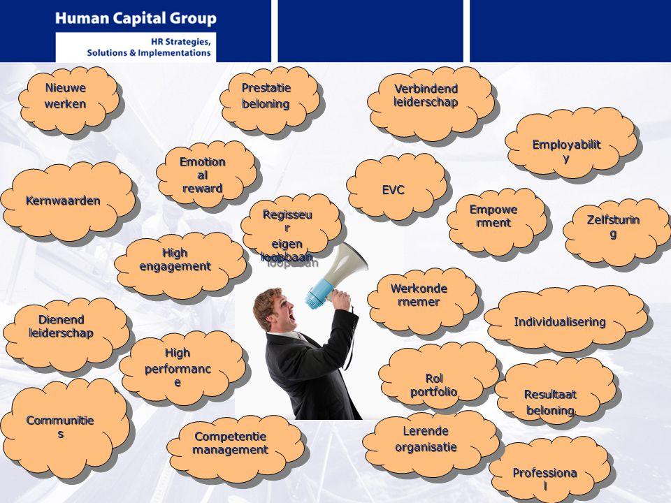 EVCEVC Empowe rment Werkonde rnemer Professiona l LerendeorganisatieLerendeorganisatie Competentie management Communitie s Dienend leiderschap Kernwaa