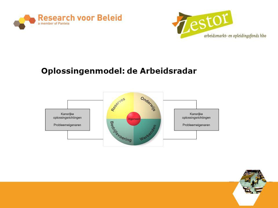 Oplossingenmodel: de Arbeidsradar