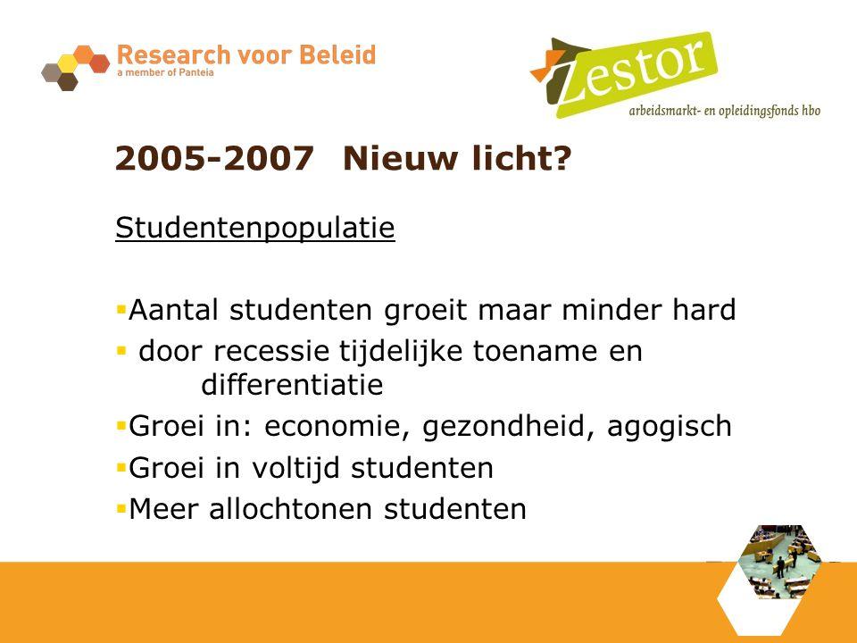 2005-2007 Nieuw licht? Studentenpopulatie  Aantal studenten groeit maar minder hard  door recessie tijdelijke toename en differentiatie  Groei in: