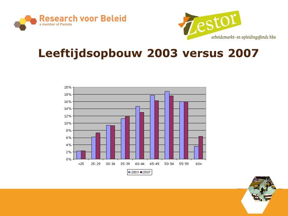 Leeftijdsopbouw 2003 versus 2007
