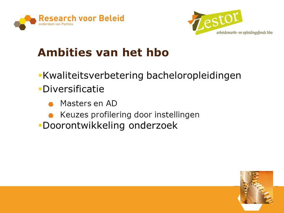 Ambities van het hbo  Kwaliteitsverbetering bacheloropleidingen  Diversificatie Masters en AD Keuzes profilering door instellingen  Doorontwikkeling onderzoek