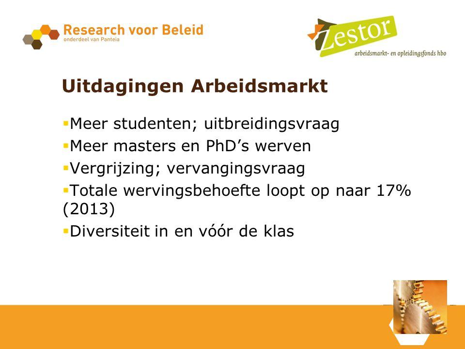 Uitdagingen Arbeidsmarkt  Meer studenten; uitbreidingsvraag  Meer masters en PhD's werven  Vergrijzing; vervangingsvraag  Totale wervingsbehoefte loopt op naar 17% (2013)  Diversiteit in en vóór de klas