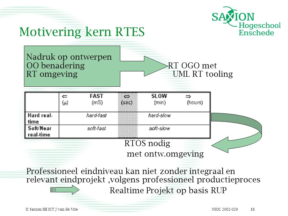 NIOC 2002-029© Saxion HE ICT J van de Vrie16 Motivering kern RTES Nadruk op ontwerpen OO benadering RT OGO met RT omgeving UML RT tooling RTOS nodig m