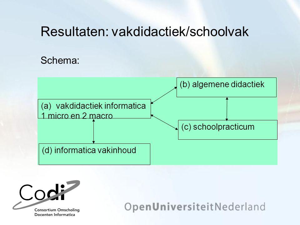 Resultaten: vakdidactiek/schoolvak Schema: (a)vakdidactiek informatica 1 micro en 2 macro (b) algemene didactiek (c) schoolpracticum (d) informatica v