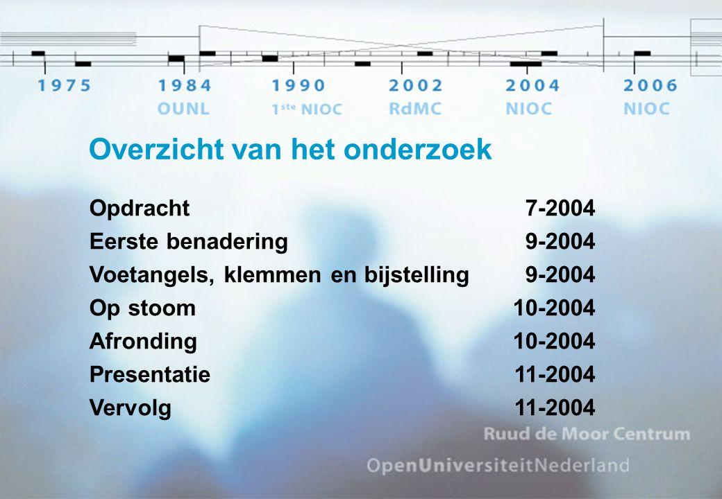 Overzicht van het onderzoek Opdracht Eerste benadering Voetangels, klemmen en bijstelling Op stoom Afronding Presentatie Vervolg 7-2004 9-2004 10-2004 11-2004