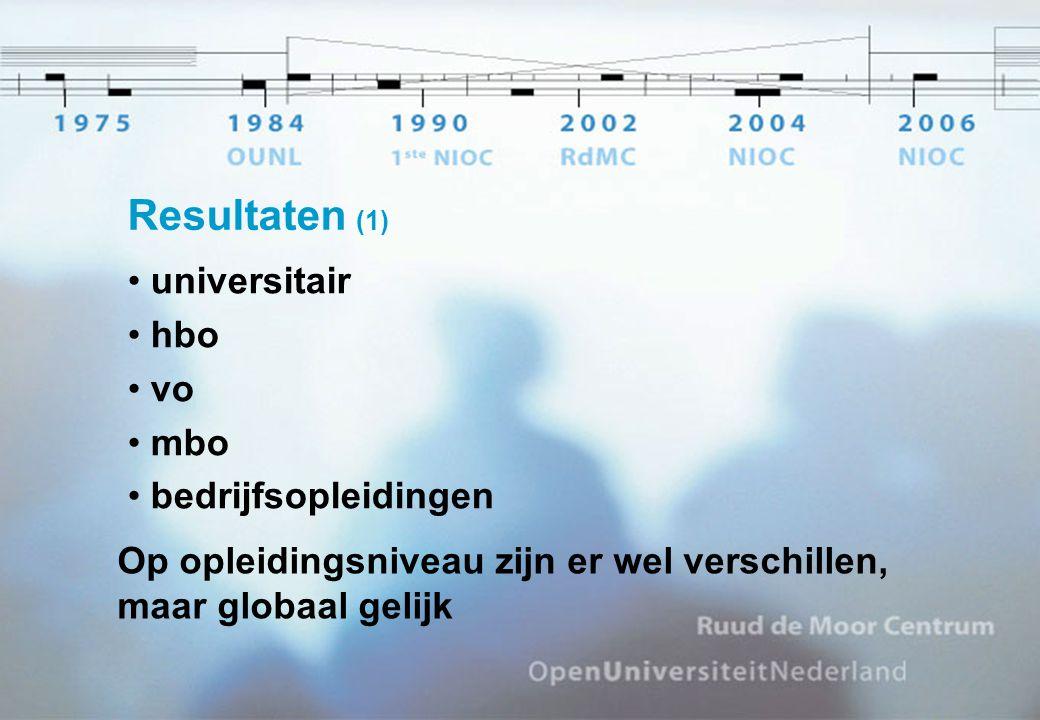 Resultaten (1) universitair hbo vo mbo bedrijfsopleidingen Op opleidingsniveau zijn er wel verschillen, maar globaal gelijk