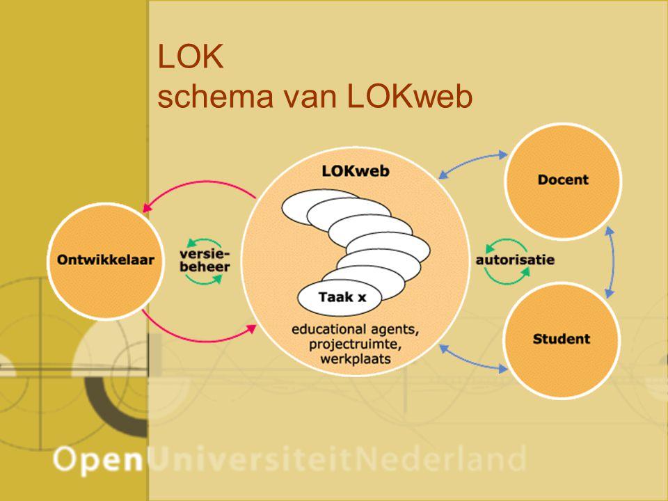 LOK schema van LOKweb