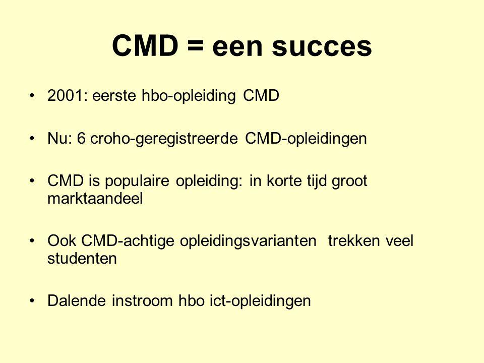 CMD = een succes 2001: eerste hbo-opleiding CMD Nu: 6 croho-geregistreerde CMD-opleidingen CMD is populaire opleiding: in korte tijd groot marktaandee