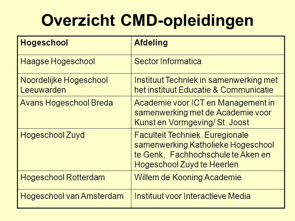 Overzicht CMD-opleidingen HogeschoolAfdeling Haagse HogeschoolSector Informatica Noordelijke Hogeschool Leeuwarden Instituut Techniek in samenwerking