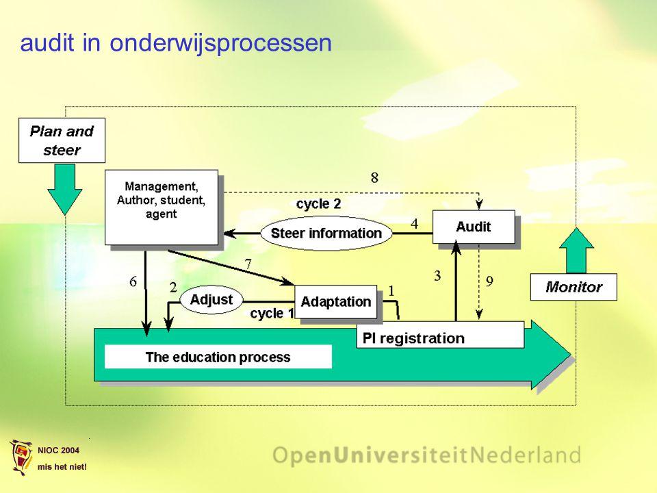 audit in onderwijsprocessen